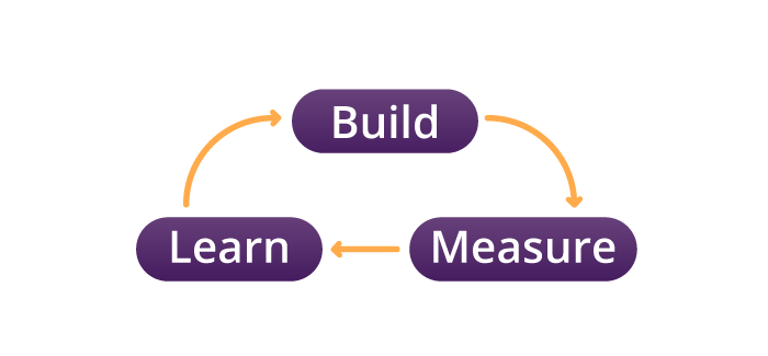 Build Learn Measure to minimise Product Design Risks